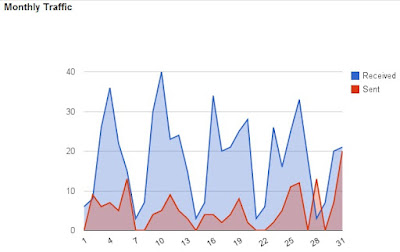 Monthly Email Traffic