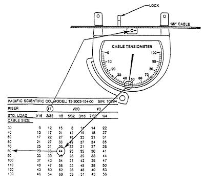 Aircraft Control Cable Tensioning Aircraft Maintenance