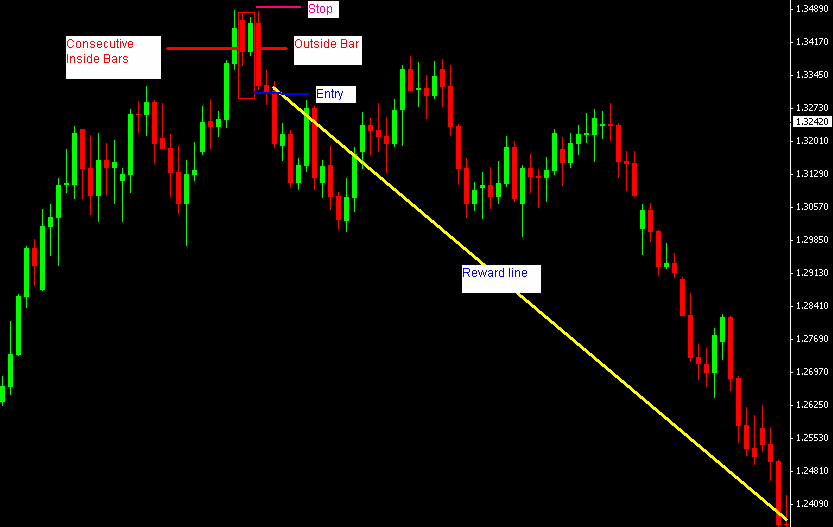 Price action forex blog