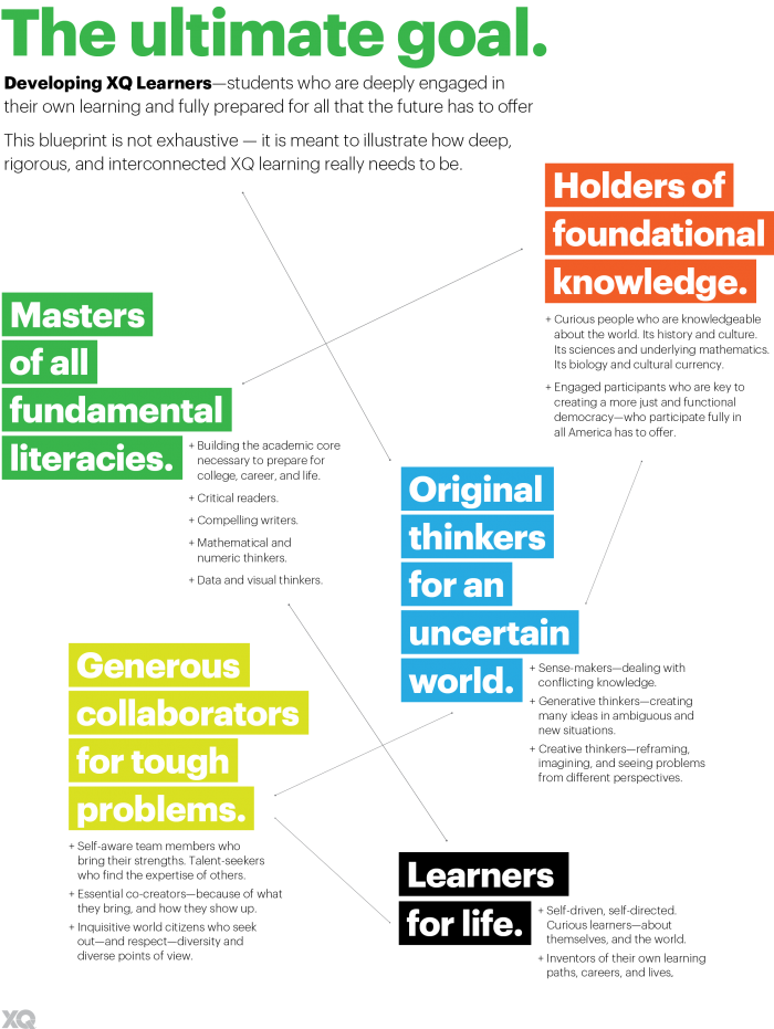 XQ Learner Goals: Holders of Foundational Knowledge, Masters of all fundamental literacies, original thinkers for an uncertain world, generous collaborators for tough problems, learners for life
