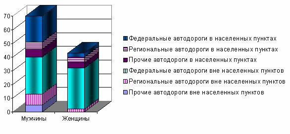 Рисунок 6. Распределение лиц, пострадавших в результате дорожно-транспортных происшествий, по полу и категории автомобильной дороги