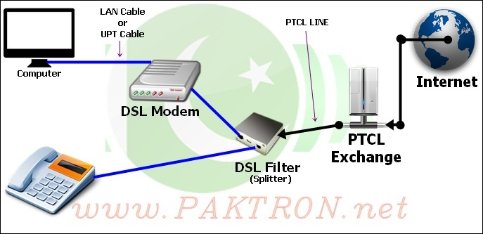 the advancements in digital subscriber line dsl technology Data transmission has gone through a lot of massive changes and development is digital subscriber line (dsl) technology the future of data transmission read the below article to know more.