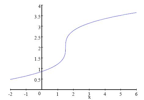 Actual Graph