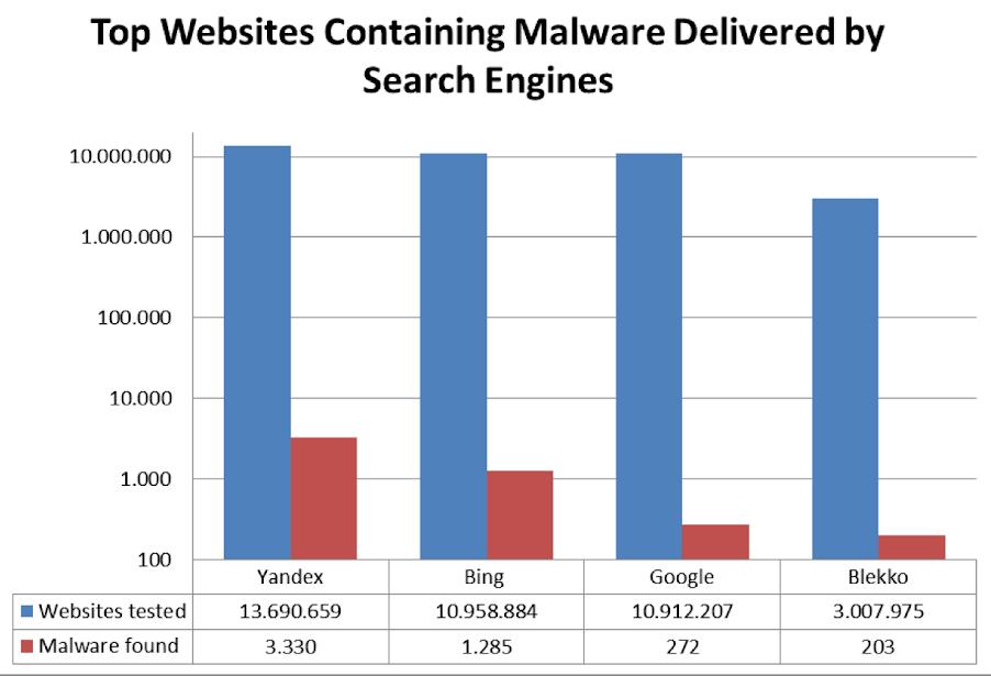 Malware Statistik