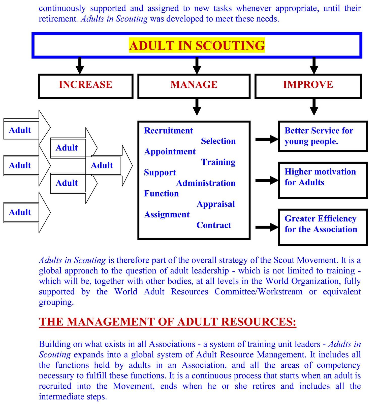 5 adult roles