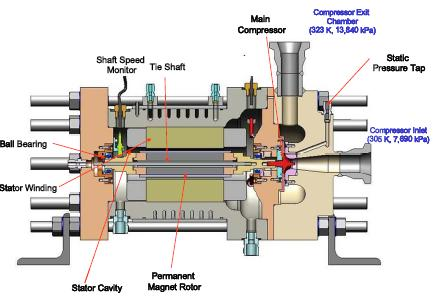 Supercritical Carbon Dioxide Brayton Cycle Developments At