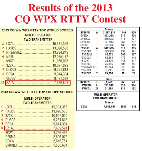 cqwpxrtty results