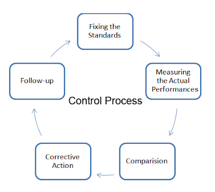 Steps In Control Process