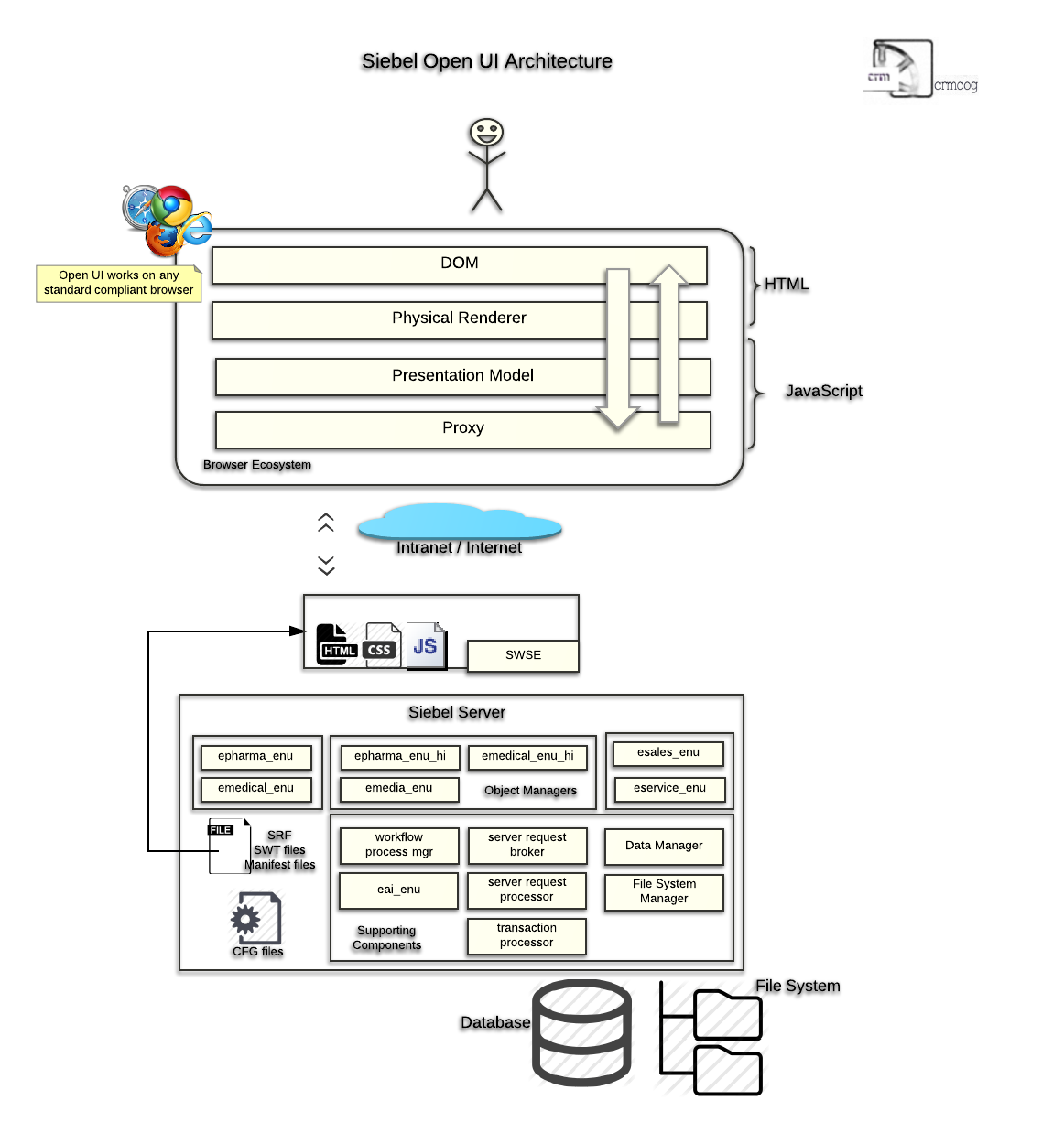 siebel open ui architecture diagram