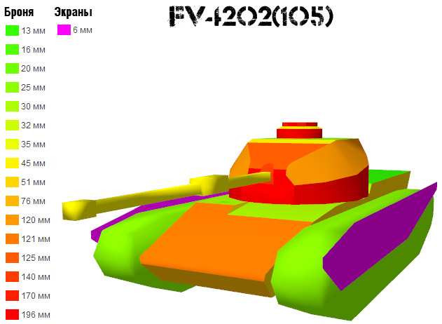 Тяжелые танки 8-10 ур.