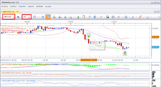 GBP/USD Analisis Técnico 10/03/11