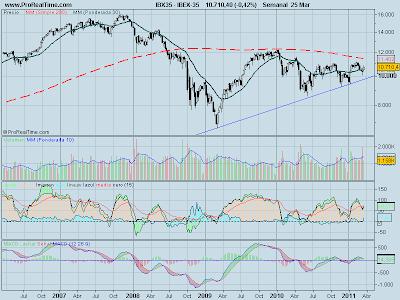 analisis-tecnico-ibex35-26-marzo-2011