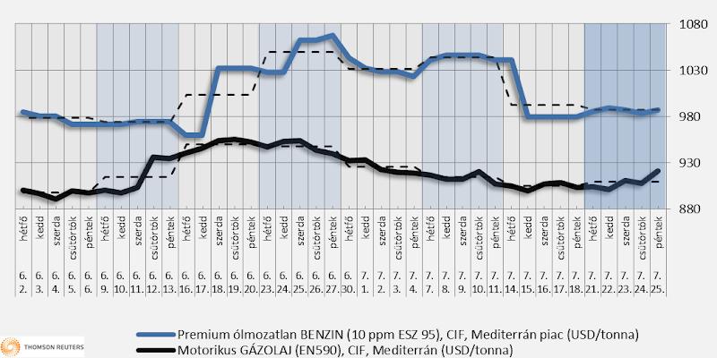 Heti üzemanyagárak: nem várható változás