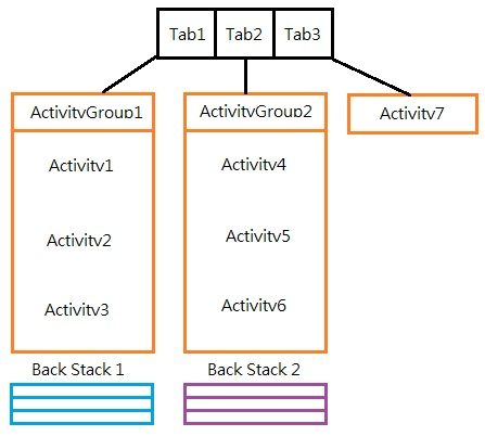 Use Android ActivityGroup within TabHost to show different ...