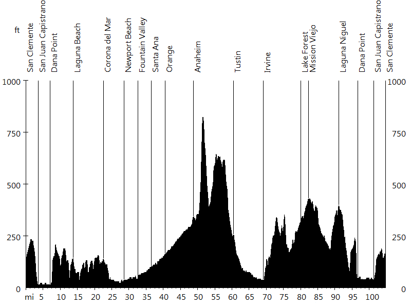 Rad Fondo #5 • Route Profile