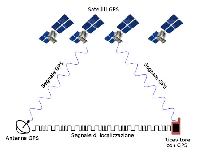 Sistema di funzionamento GPS