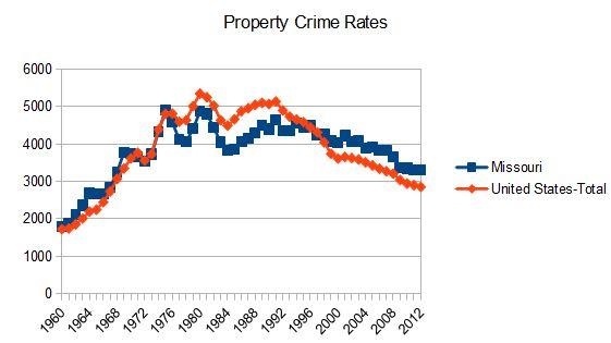 property crime case study