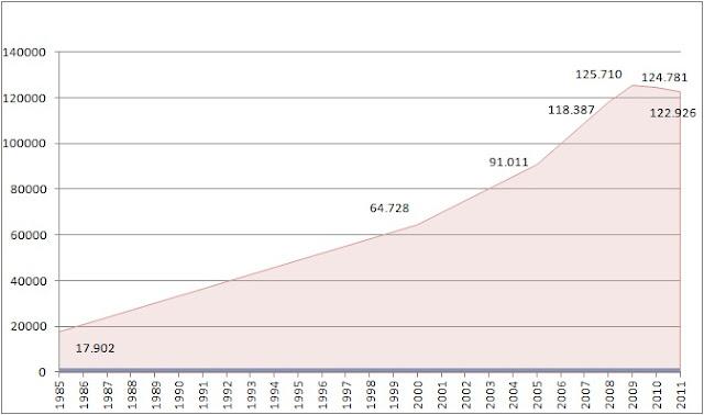 Evolución del Numero de Funcionarios en España
