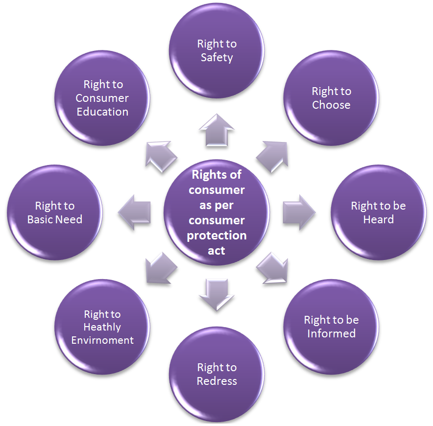 consumer rights in indonesia a review