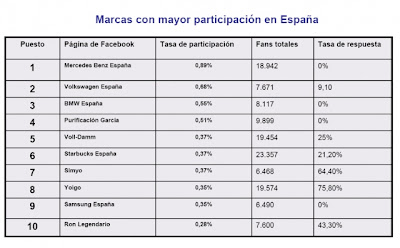 Spanish Brands Facebook Participation