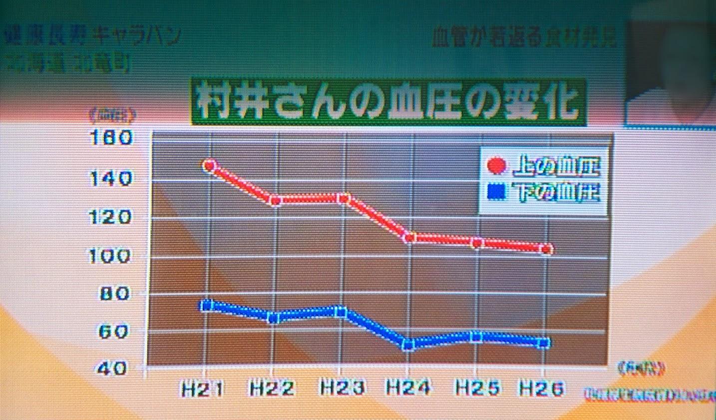 村井さんの血圧の変化