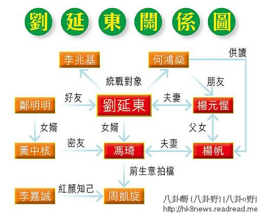 劉延東關係圖
