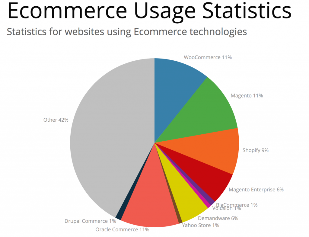 Statistics for websites using Ecommerce technologies.