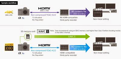 Imagen Sony A7s grabación vídeo 4K sobre dispositivo externo