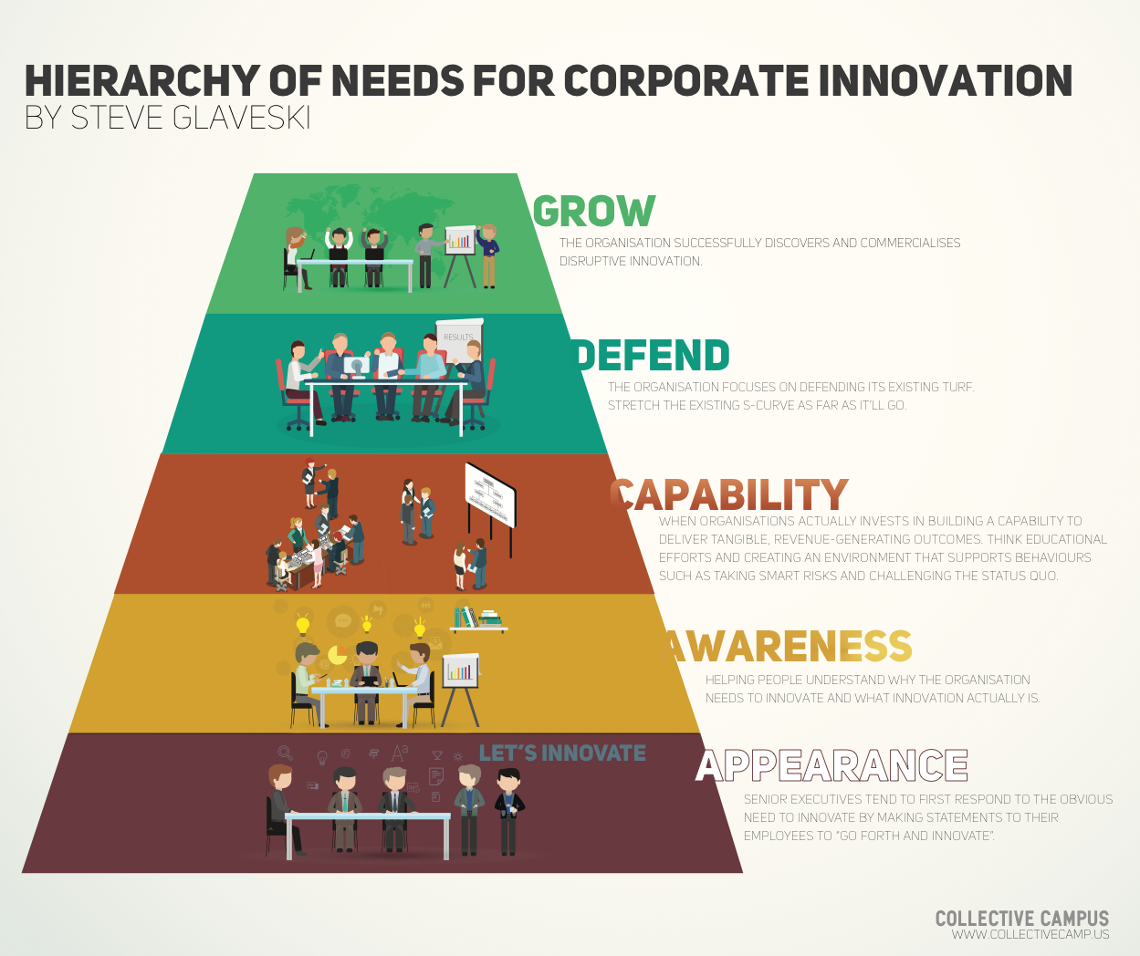 hierarchy of needs for corporate innovation