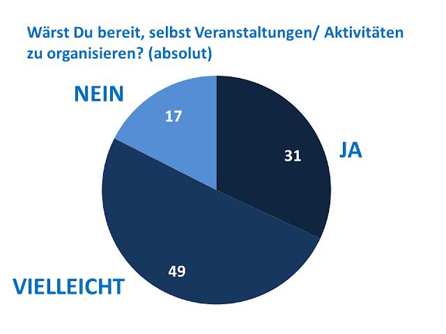 Ergebnisse der Umfrage Januar 2015