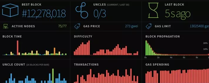 Лимит газа в сети Ethereum по данным Etherstats.
