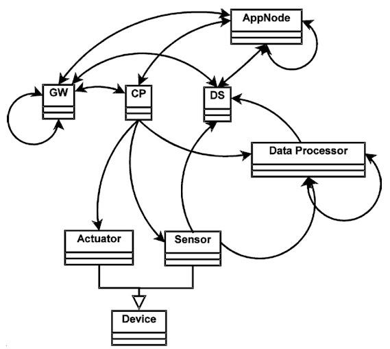 圖8. IoT網路節點配置圖