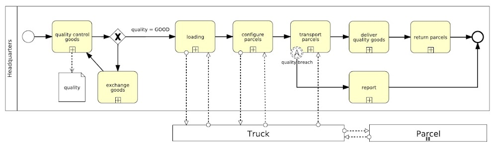 圖1. Classic Business Process Model for Parcel.