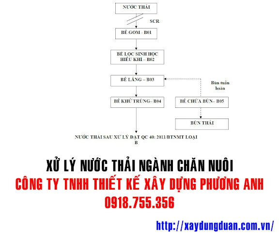 xu-ly-nuoc-thai-chan-nuoi