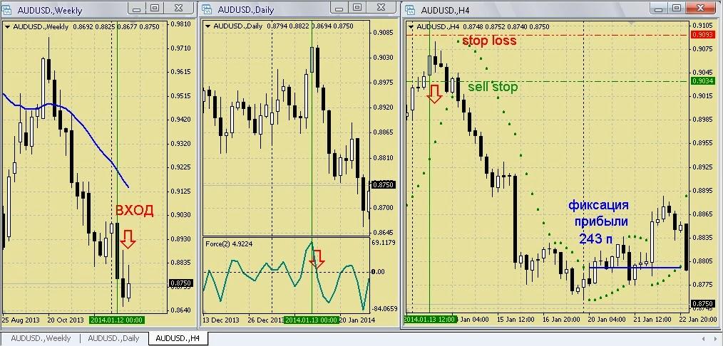 Три экрана - торговая стратегия