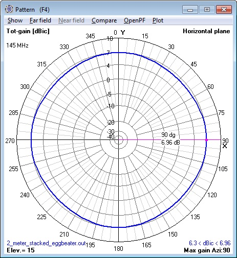 144 MHz 2 stacked Eggbeater Antennas azimuth                       pattern calculatedby NEC Model.