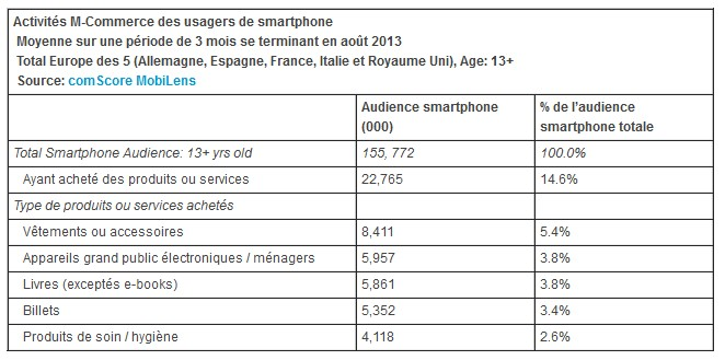 Activités M-Commerce des usagers de smartphone