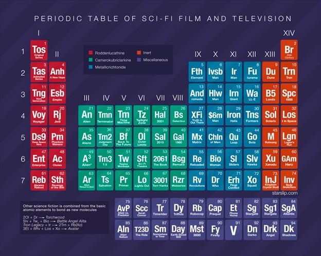 Tabla Periódica de la Ciencia Ficción en el Cine y la TV