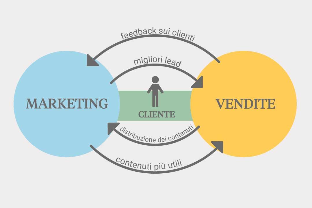 smarketing, marketing e vendite, meta line
