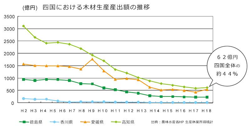 四国における木材生産産出額の推移 出典:農林水産省ウェブサイト 生産林業所得統計