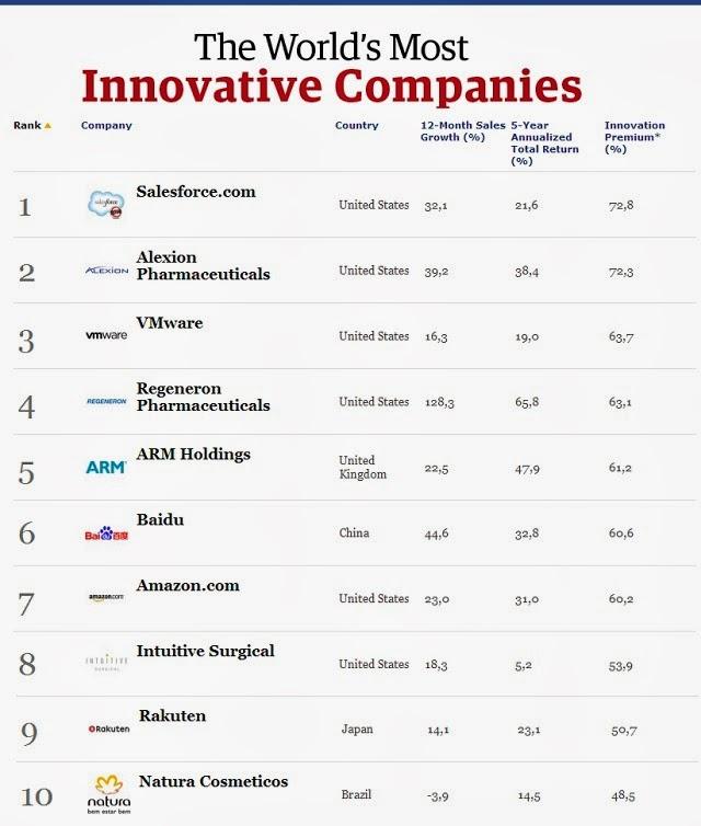 Top de las empresas más innovadoras del mundo según Forbes