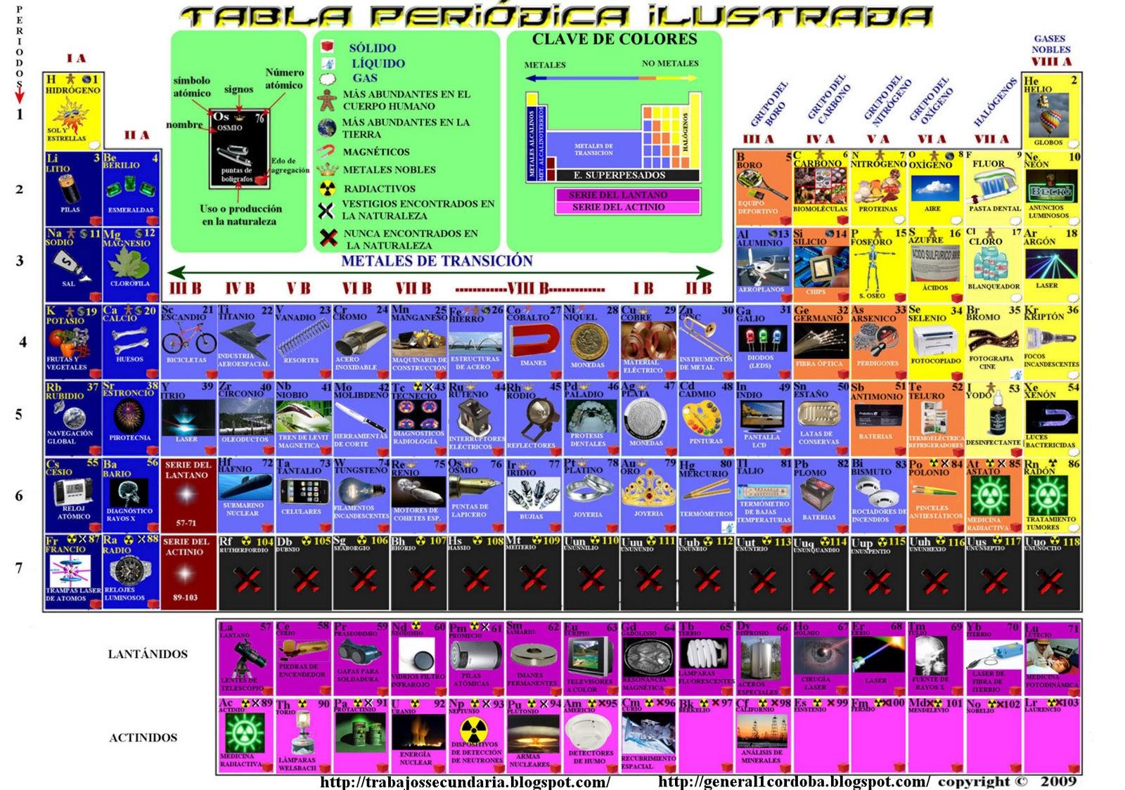 Aula eempa tabla peridica ilustrada rea qumica la siguiente tabla peridica tiene la particularidad de estar representada con imgenes relativas a los principales usos o localizacin de los elementos en urtaz Gallery