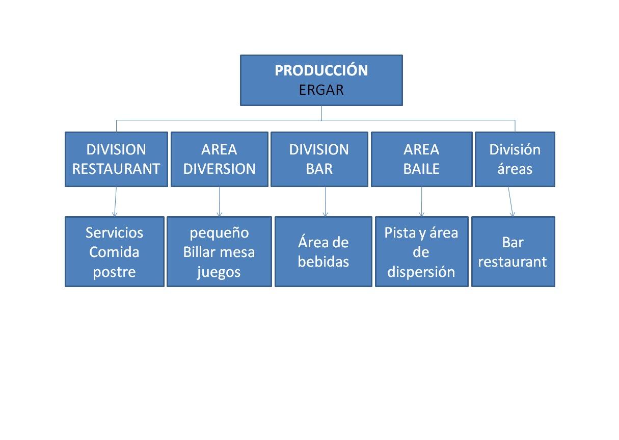Raskacielos organigramas de nuestra empresa for Areas de un restaurante