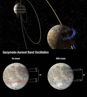 ganymede auroral belt shifting - 358×400
