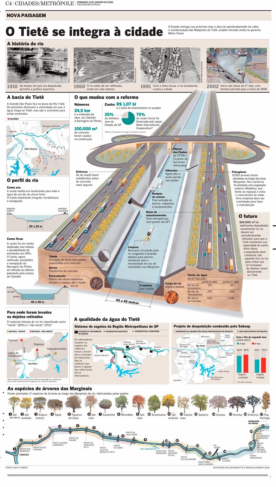 Tietê, infográfico de William Mariotto