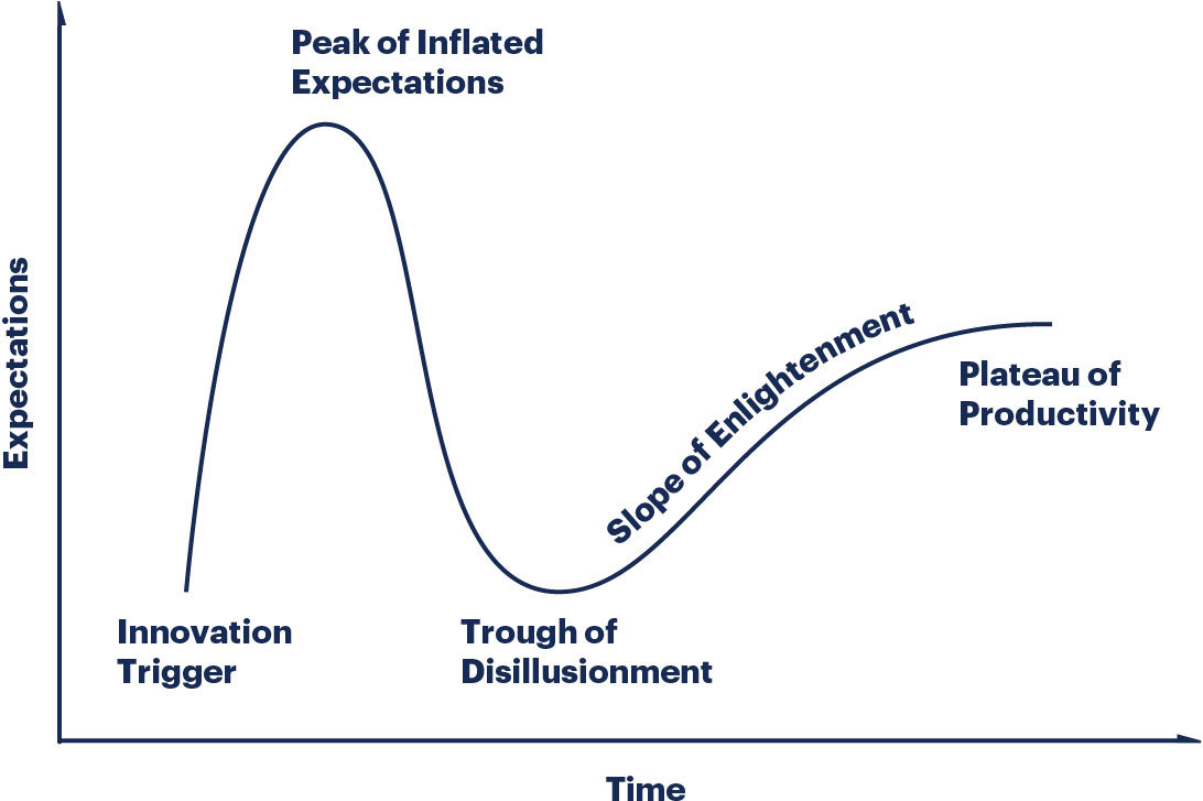 """Time on x axis and expectations on y axis. Start with the """"innovation trigger"""" with a steep climb to reach the """"peak of inflated expectations"""", then steep drop to """"trough of disillusionment"""", then a gradual rise along the """"slope of enlightenment"""", followed by a """"plateau of productivity"""" in the end."""