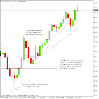 Forex 11 oclock candles