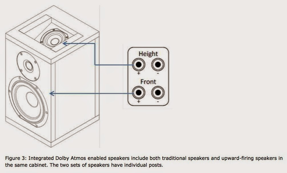 Dolby Atmos White Papers Available - AVS Forum | Home Theater ...