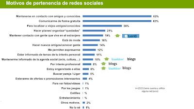 reasons using social networks