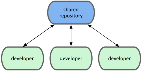 SharedRepo Model DucQuoc